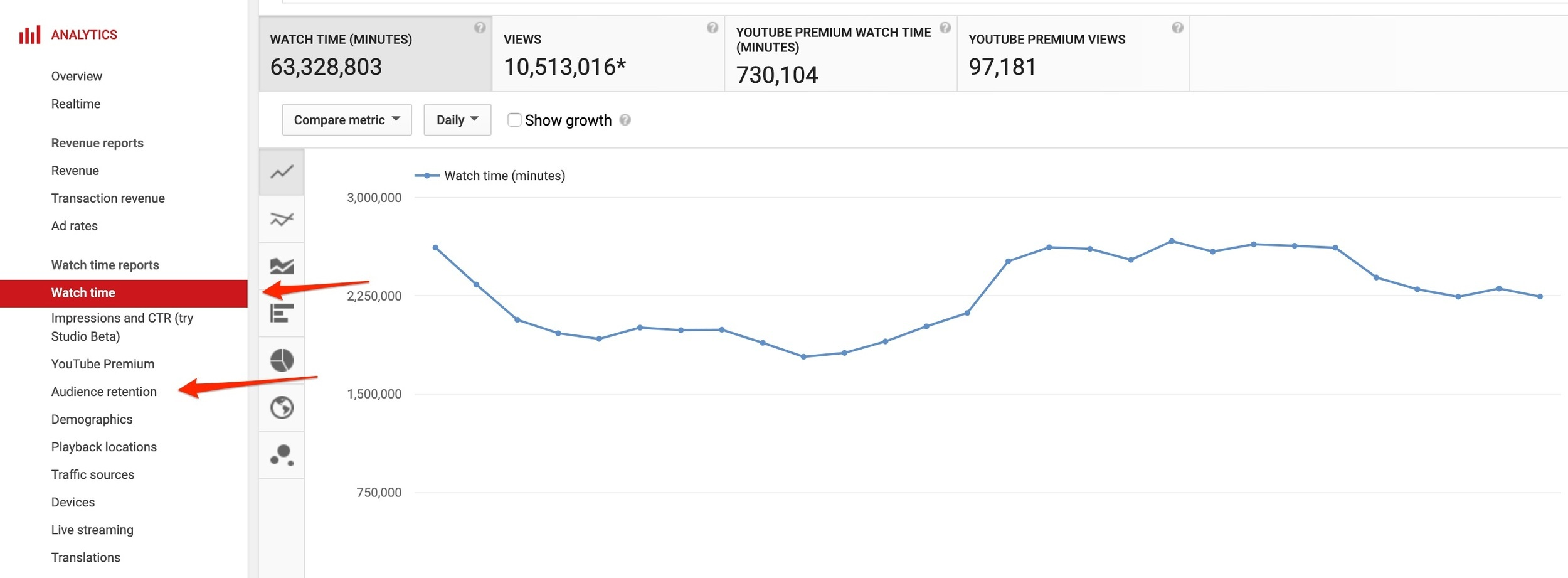 youtube analytics audience retention and watch time
